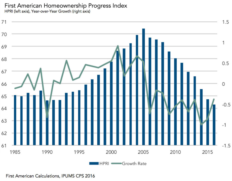Graph: HPRI and Year-Over-Year Growth
